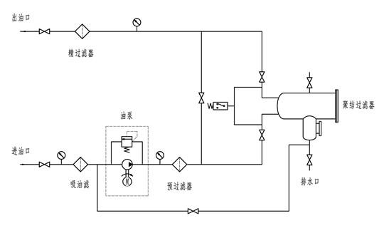 聚结脱水滤油机lyc-j系列技术原理